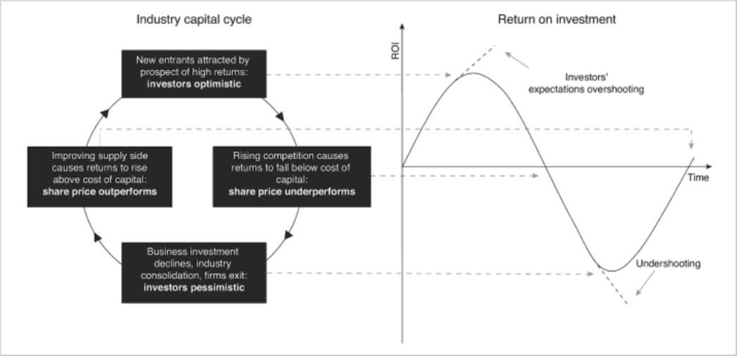 The Capital Cycle Explained