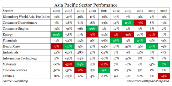 Asia Pacific Sector Performance