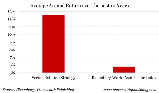Average Annual Return over the past 10 years