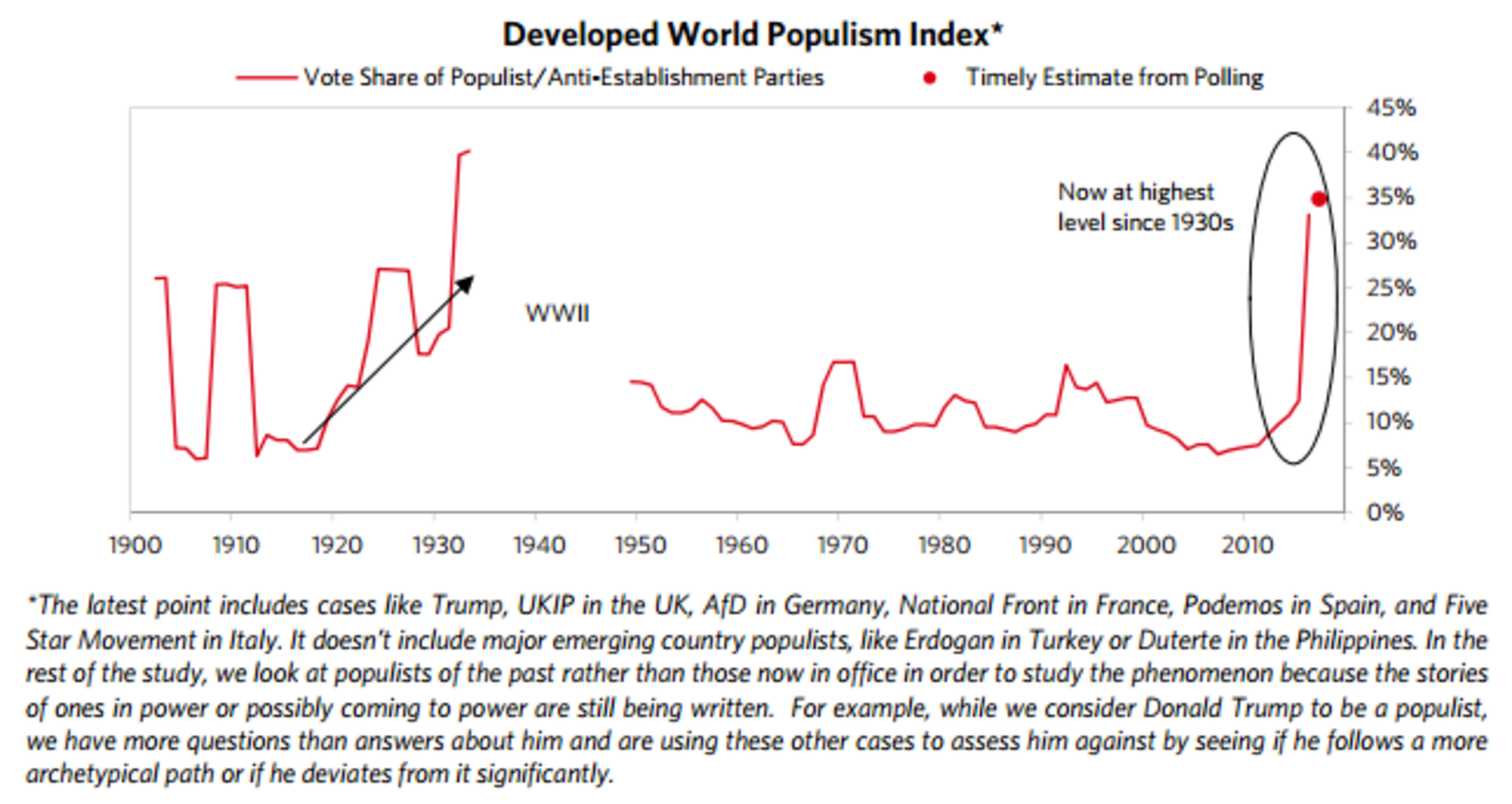 Populism & Europes False Trend