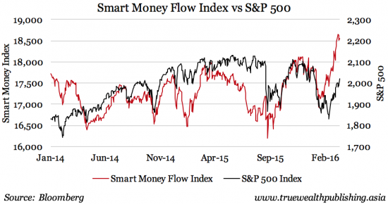 Smart Money Flow Index vs S&P 500