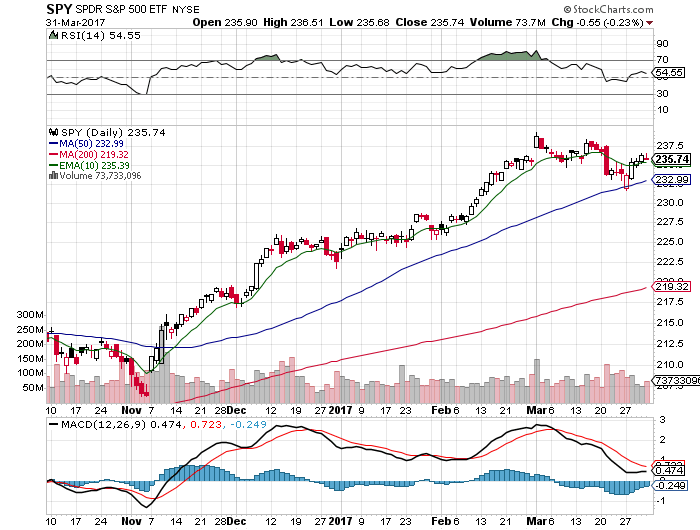 10 Facts About the $SPY Chart: 4/2/17