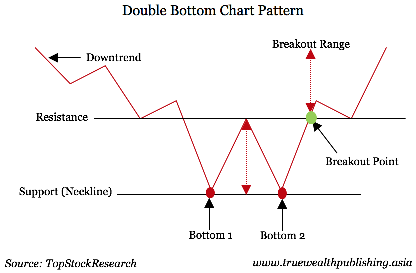 Double Bottom Chart Patern
