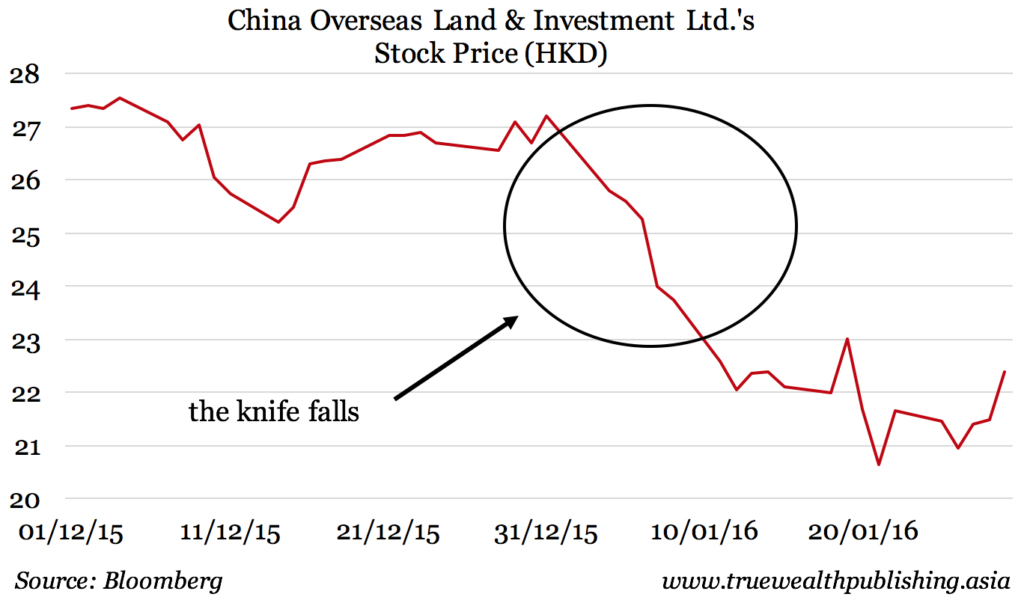 China Overseas Land and Investment Stock chart