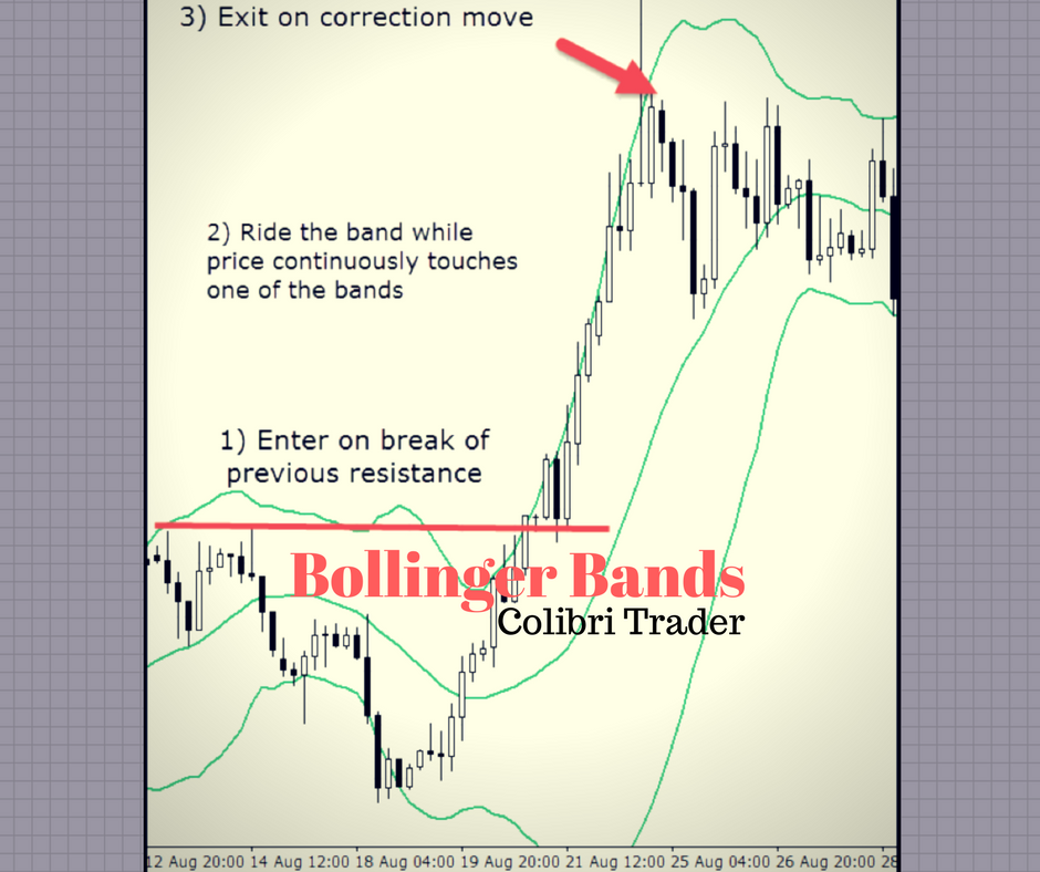 Why Bollinger Bands Are So Popular | New Trader U