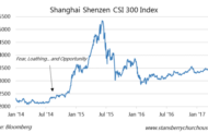 The Chinese Stock Sentiment Indicator