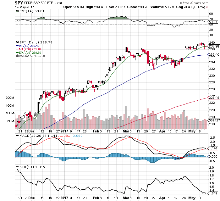 10 Facts about the $SPY Chart: 5/14/17