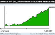 Visa Dividend and Price History