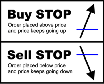 FOREX Basics: Order Types, Margin, Leverage, Lot Size