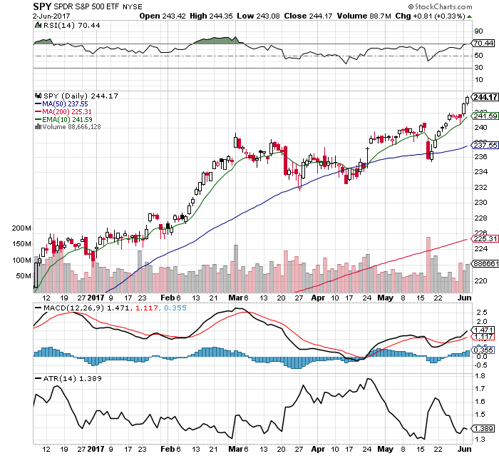 10 Facts about the $SPY Chart: 6/4/17