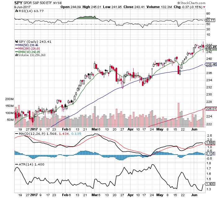 10 Facts about the $SPY Chart: 6/11/17
