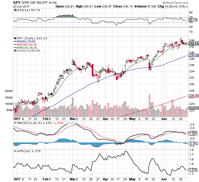 10 Facts about the $SPY Chart: 6/25/17