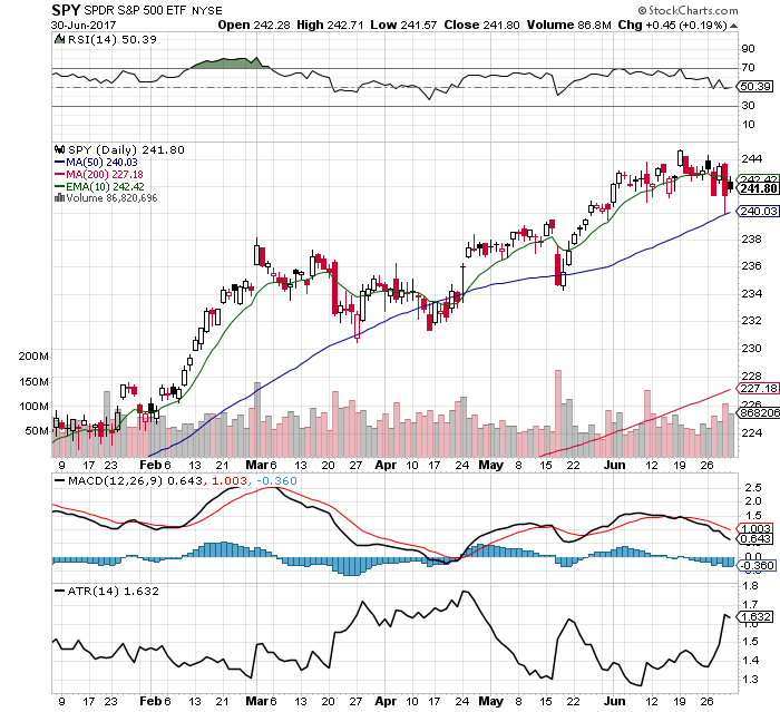 10 Facts about the $SPY Chart: 7/2/17