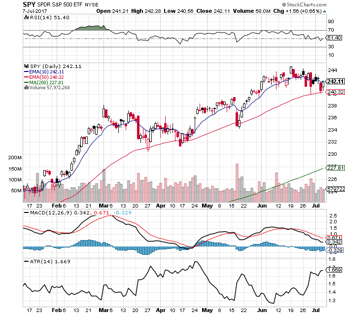 10 Facts about the $SPY Chart