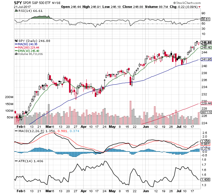 10 Fast $SPY Chart Facts: 7/23/17