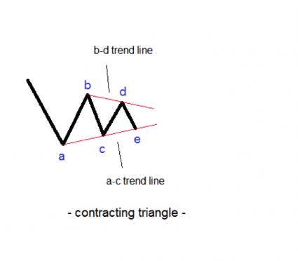 contracting triangles