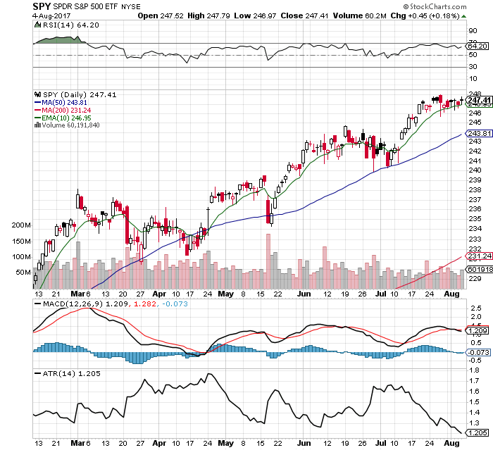 10 Facts about the $SPY Chart: 8/6/17