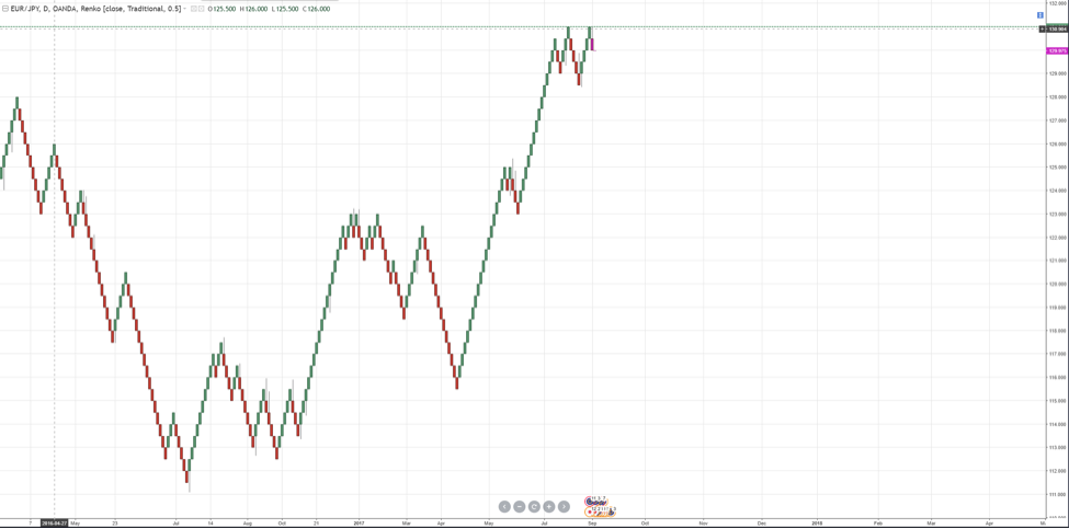 Trade with Renko Charts