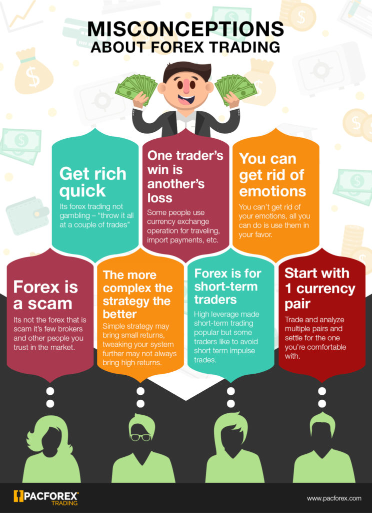 Misconceptions about Forex Trading