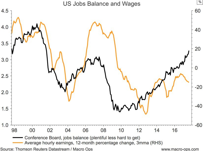 US Jobs Balance and Wages
