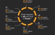 60 seconds In The Forex Market