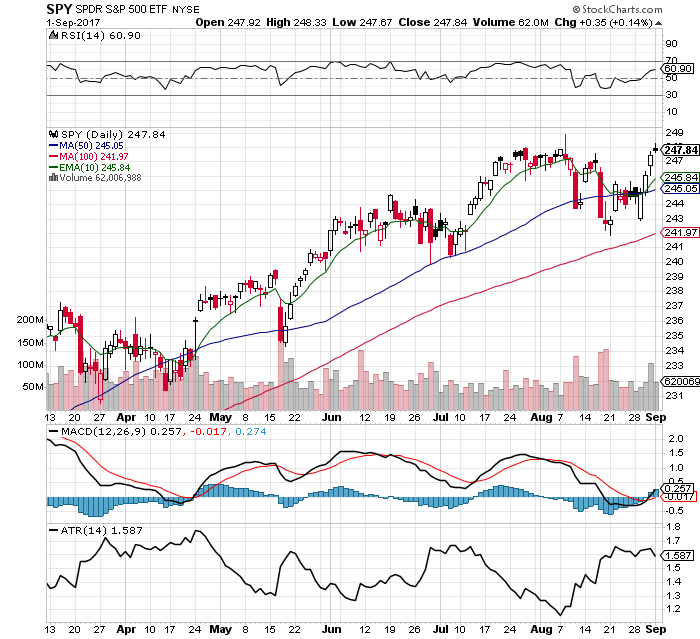 10 Fast Facts about the $SPY Chart: 9/3/17