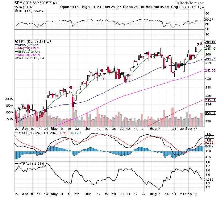 10 Facts about the $SPY Chart: 9/17/17