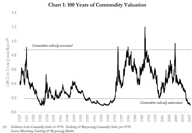 100 Years of Commodity Valuation