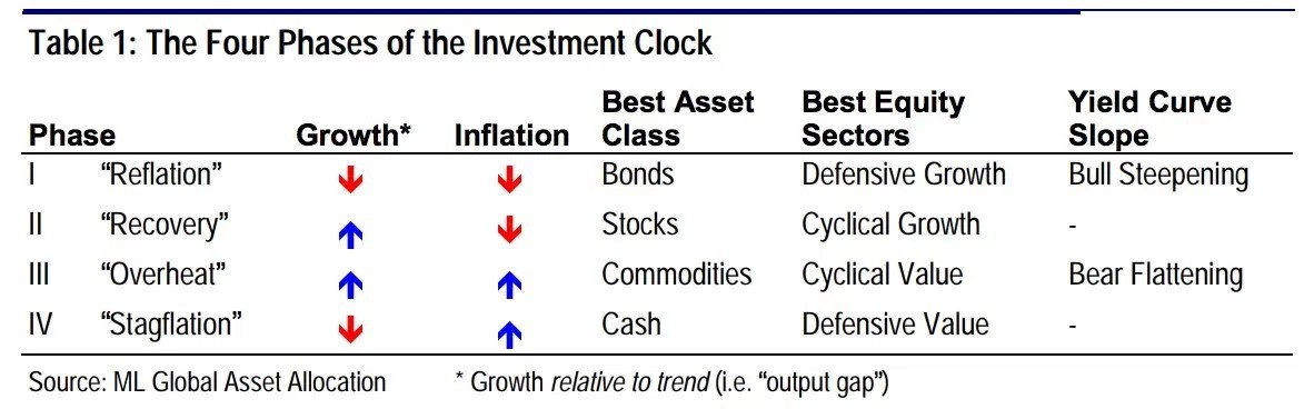 Four Phases of Investment Clock