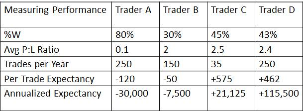 The Formula for Profitable Trading