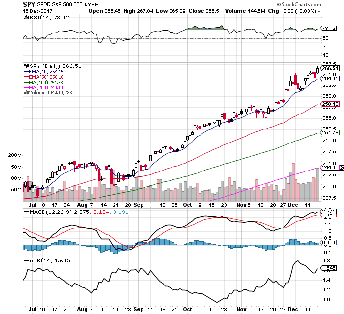 10 Facts about the $SPY Chart: 12/17/17