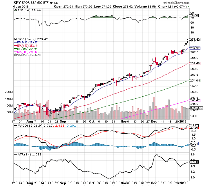 The Bulls are in Control: $SPY Chart: 1/7/18