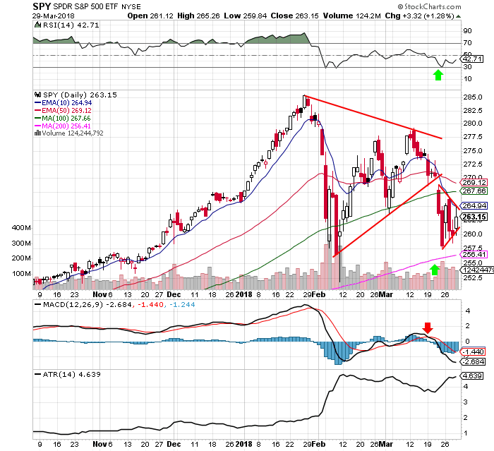 The $SPY Chart's Two Triangle Patterns