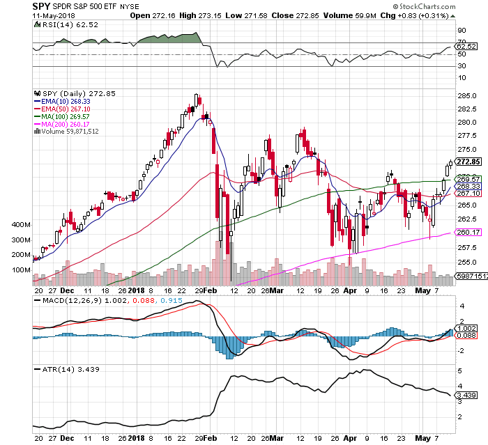 The Moving Average System that Crushes Buy & Hold