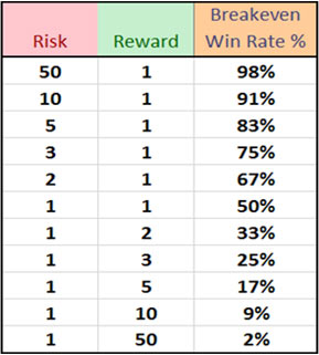 What is risk reward ratio in forex