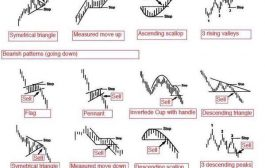 Chart Patterns Cheat Sheet