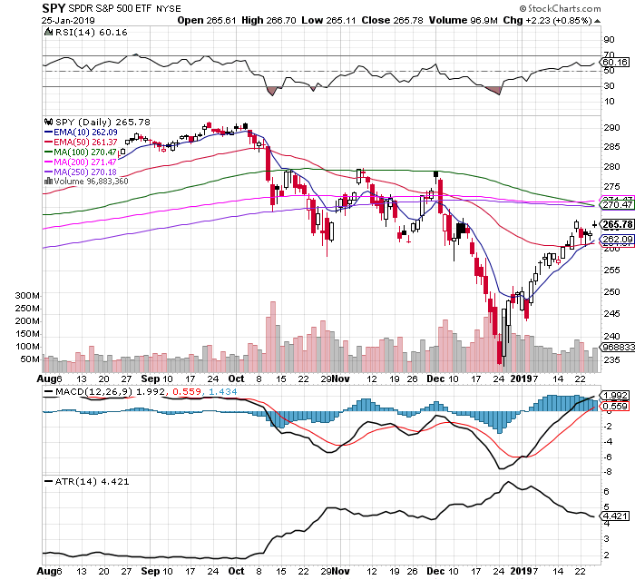 Will $SPY Continue the V-shaped Recovery Or Pullback?