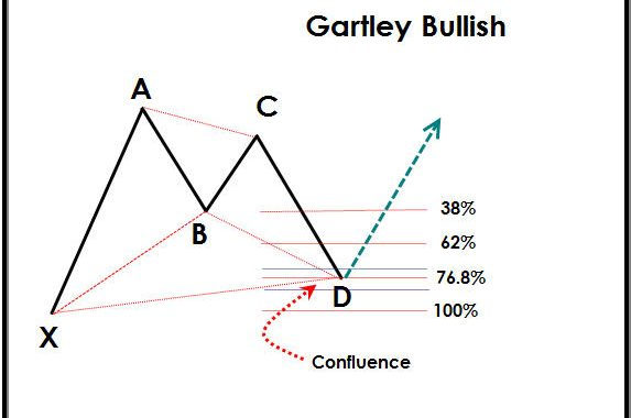 How To Trade the Gartley Pattern
