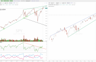 $SPY All Time Highs Versus Overbought Indicators