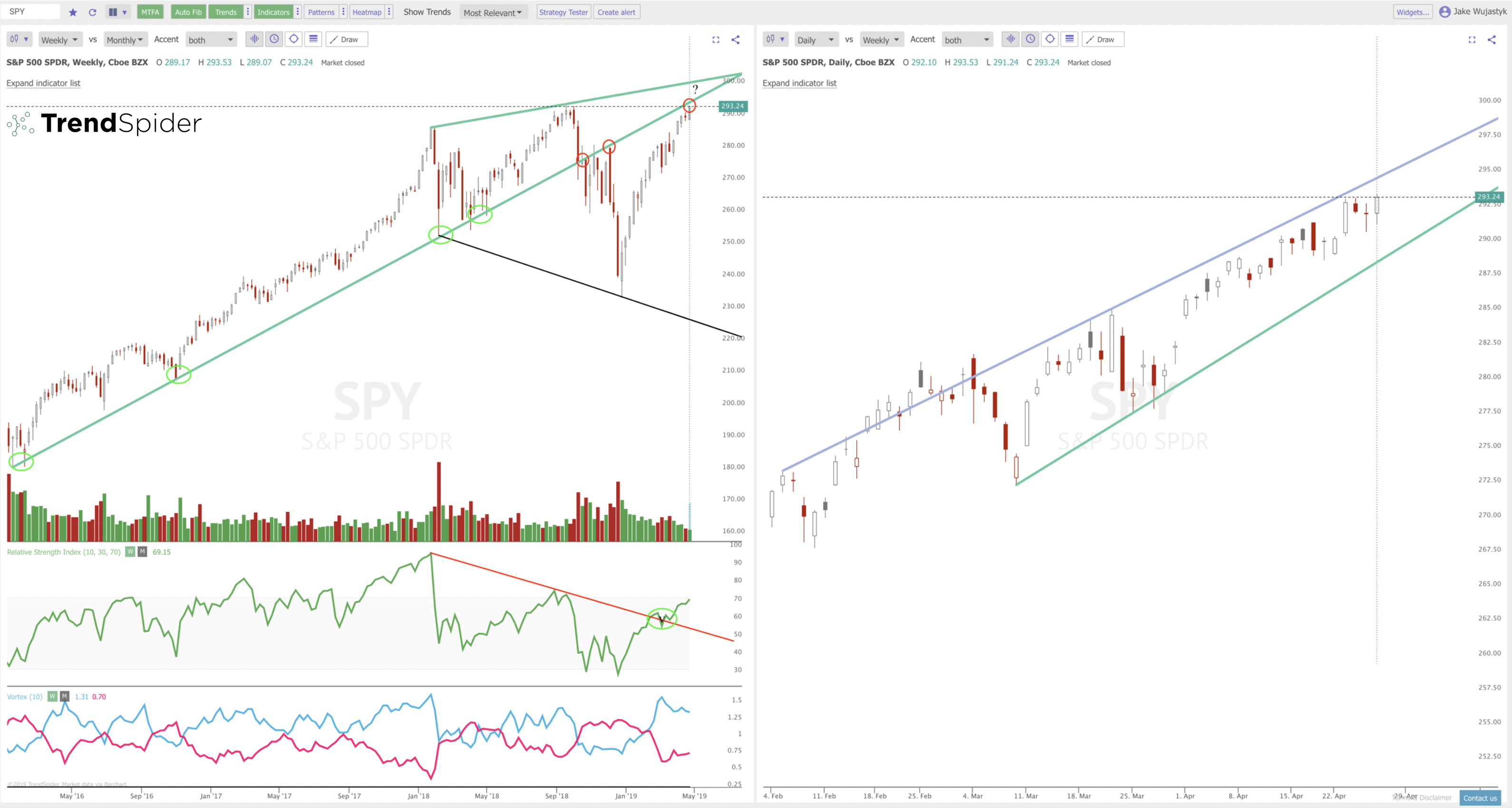 SPY All Time Highs Versus Overbought Indicators | New Trader U