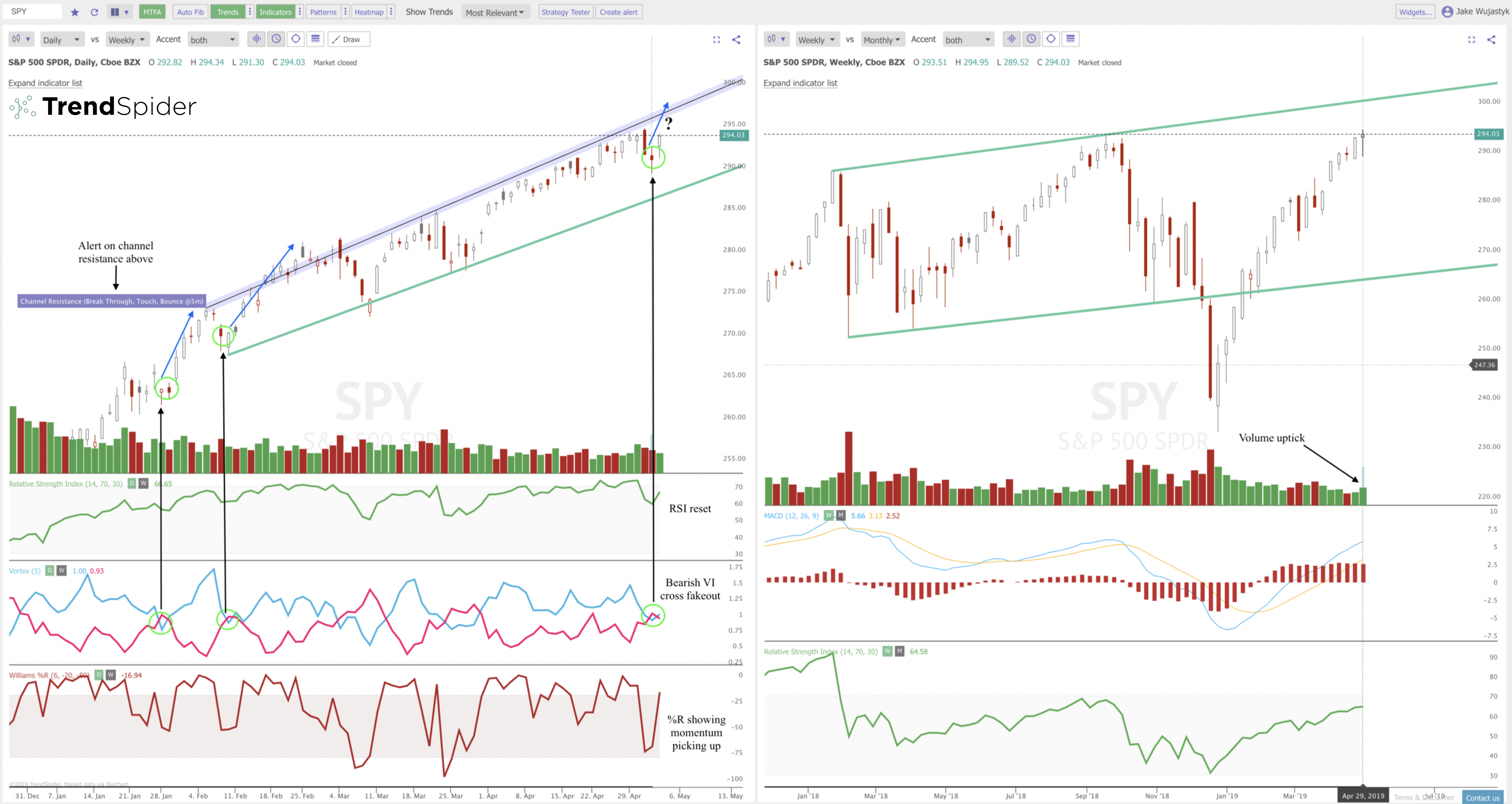Bullish Patterns Versus the Bearish Indicators on the Charts