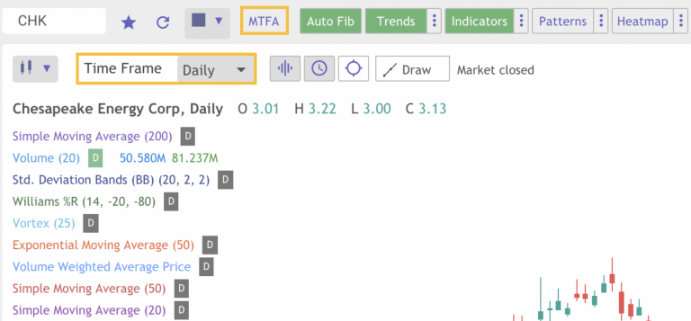 How to Use Multiple Time Frame Analysis on a Chart | New