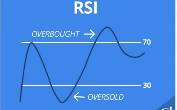 The Ultimate Guide to the RSI Indicator