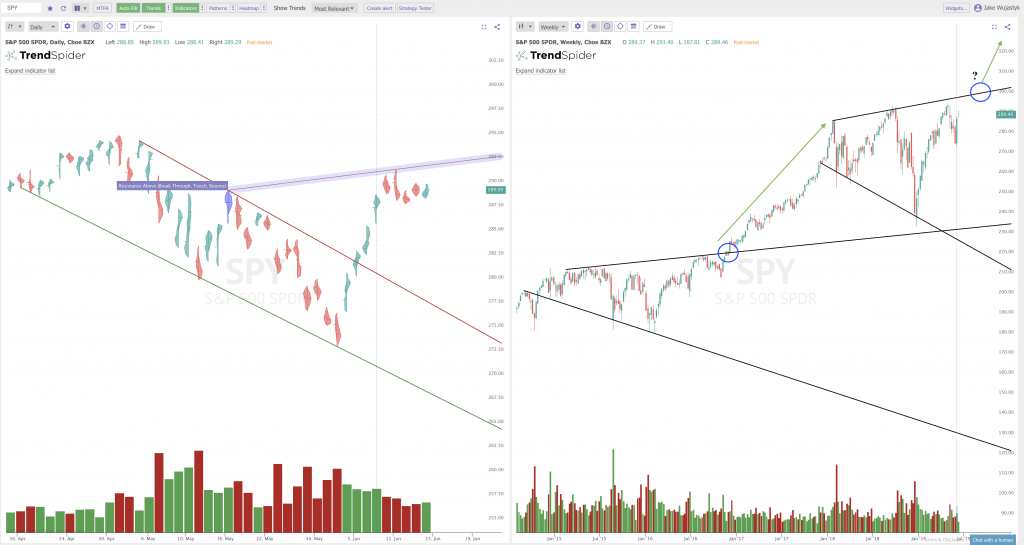 Bull Flag Versus Resistance on the $SPY Chart