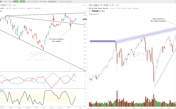 Where the Resistance is on the Charts: $SPY $QQQ $XBI