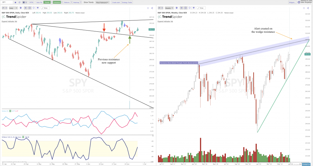 Where the Resistance is on the Charts: $SPY $QQQ $XBI | New Trader U