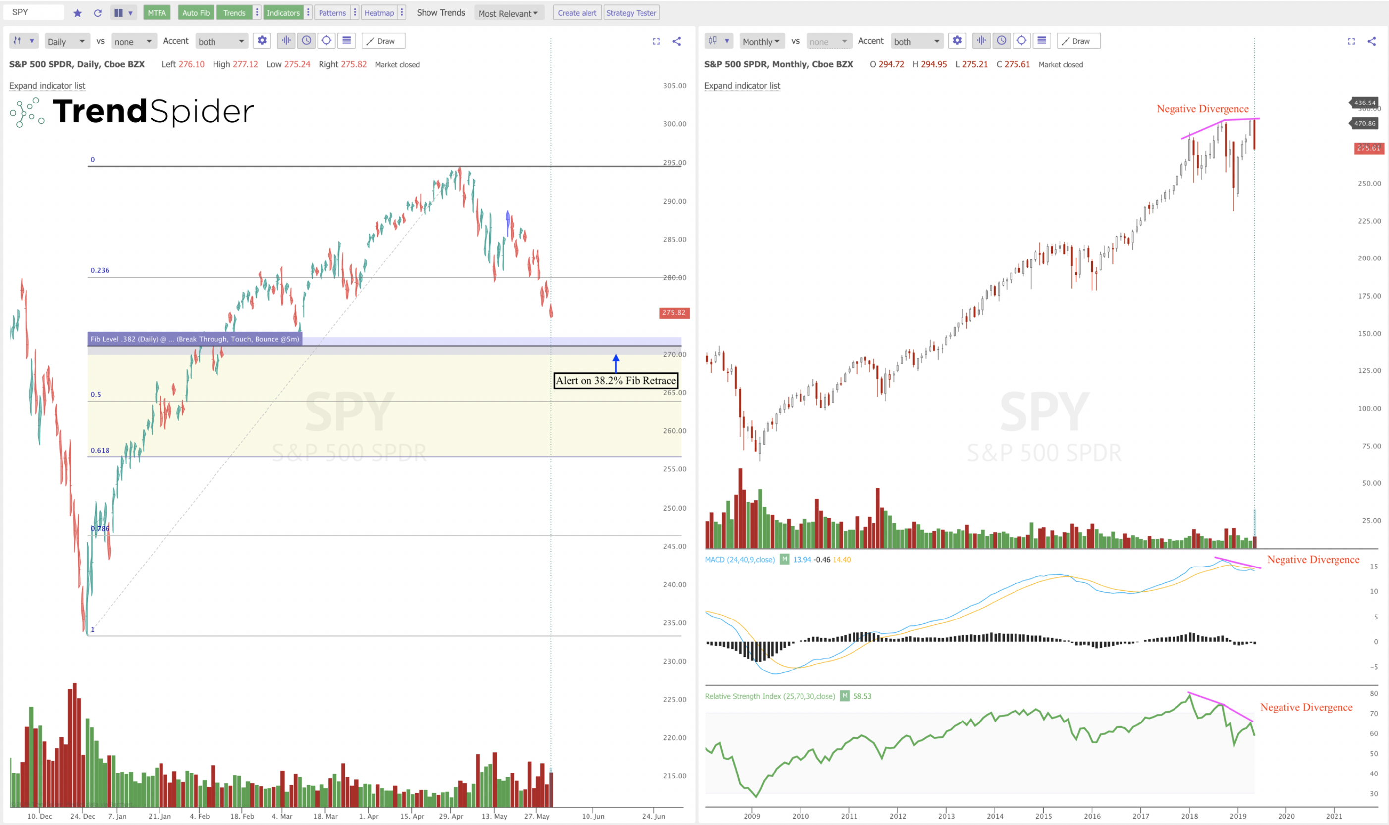The Bullish Bitcoin Chart vs. the Bearish $SPY Chart