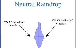 How Blue Raindrops Can Identify Support/Resistance & Reversals Levels