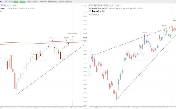 $SPY Chart Trend Lines: Daily Break Out Versus Weekly Resistance