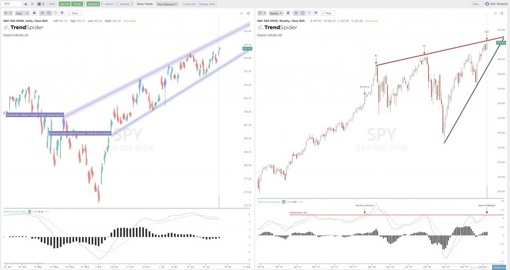 Key Trendline Resistance on the $SPY and $QQQ Charts | New Trader U